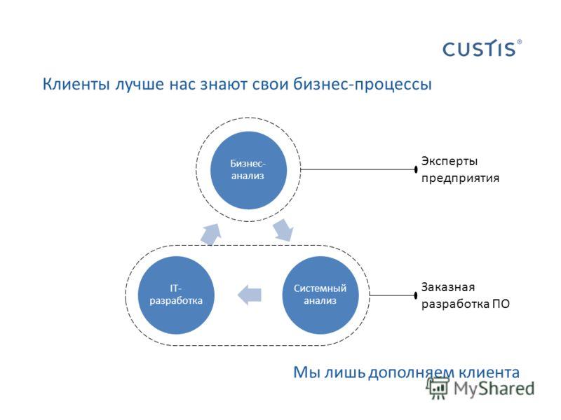 Клиенты лучше нас знают свои бизнес-процессы Заказная разработка ПО Эксперты предприятия Мы лишь дополняем клиента