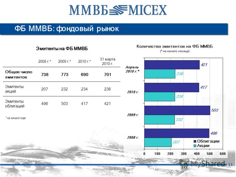 11 ФБ ММВБ: фондовый рынок Эмитенты на ФБ ММВБ 2008 г.*2009 г.*2010 г.* 31 марта 2010 г. Общее число эмитентов 738773690701 Эмитенты акций 207232234236 Эмитенты облигаций 496503417421 * на начало года