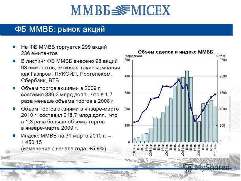 12 ФБ ММВБ: рынок акций На ФБ ММВБ торгуется 299 акций 236 эмитентов В листинг ФБ ММВБ внесено 98 акций 93 эмитентов, включая такие компании как Газпром, ЛУКОЙЛ, Ростелеком, Сбербанк, ВТБ Объем торгов акциями в 2009 г. составил 836,3 млрд долл., что
