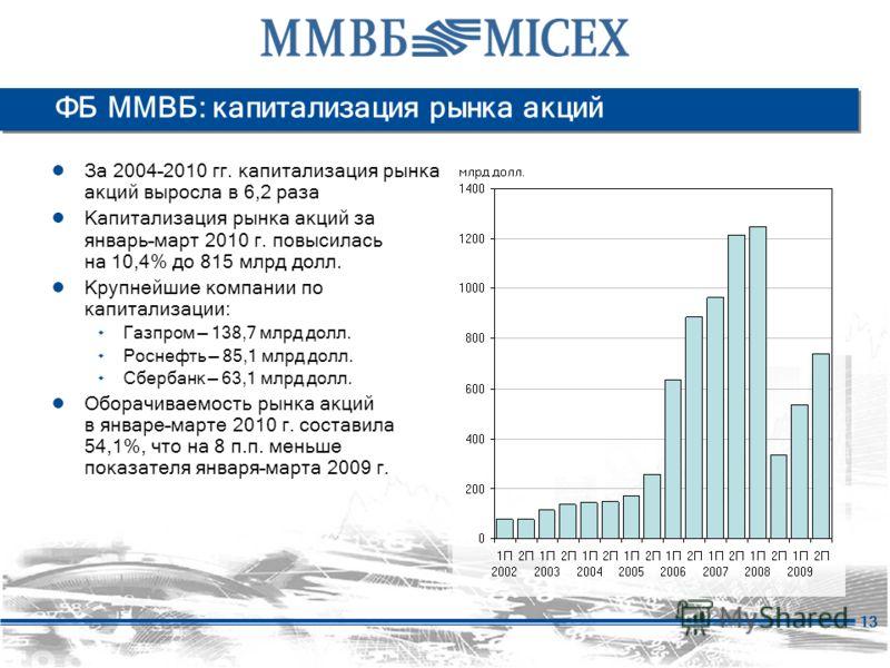 13 ФБ ММВБ: капитализация рынка акций За 2004–2010 гг. капитализация рынка акций выросла в 6,2 раза Капитализация рынка акций за январь–март 2010 г. повысилась на 10,4% до 815 млрд долл. Крупнейшие компании по капитализации: ۰ Газпром 138,7 млрд долл