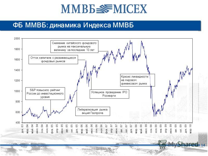 14 ФБ ММВБ: динамика Индекса ММВБ S&P повысило рейтинг России до инвестиционного уровня Либерализация рынка акций Газпрома Отток капитала с развивающихся фондовых рынков Успешное проведение IPO Роснефти Снижение китайского фондового рынка на максимал