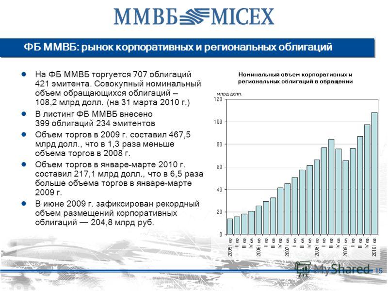 15 На ФБ ММВБ торгуется 707 облигаций 421 эмитента. Совокупный номинальный объем обращающихся облигаций 108,2 млрд долл. (на 31 марта 2010 г.) В листинг ФБ ММВБ внесено 399 облигаций 234 эмитентов Объем торгов в 2009 г. составил 467,5 млрд долл., что