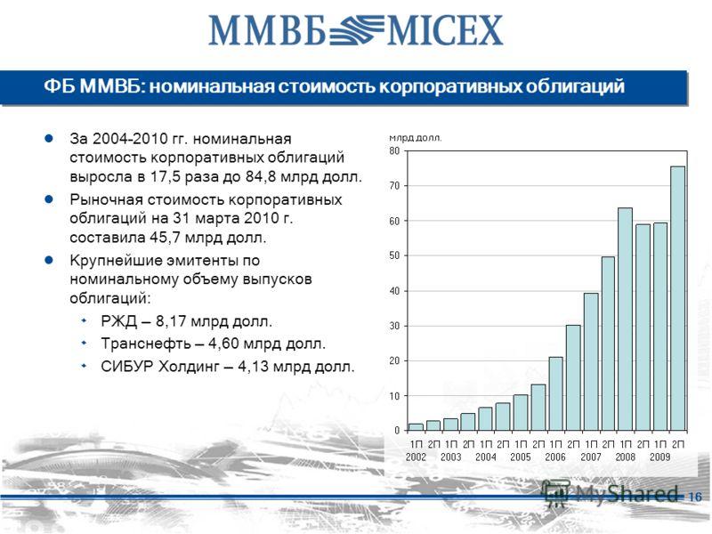 16 ФБ ММВБ: номинальная стоимость корпоративных облигаций За 2004–2010 гг. номинальная стоимость корпоративных облигаций выросла в 17,5 раза до 84,8 млрд долл. Рыночная стоимость корпоративных облигаций на 31 марта 2010 г. составила 45,7 млрд долл. К