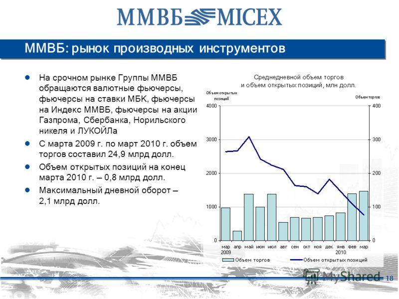 18 ММВБ: рынок производных инструментов На срочном рынке Группы ММВБ обращаются валютные фьючерсы, фьючерсы на ставки МБК, фьючерсы на Индекс ММВБ, фьючерсы на акции Газпрома, Сбербанка, Норильского никеля и ЛУКОЙЛа С марта 2009 г. по март 2010 г. об