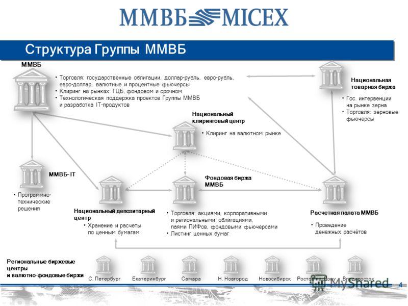 4 Расчетная палата ММВБ ММВБ Национальный депозитарный центр Проведение денежных расчётов Хранение и расчеты по ценным бумагам Торговля: государственные облигации, доллар-рубль, евро-рубль, евро-доллар, валютные и процентные фьючерсы Клиринг на рынка