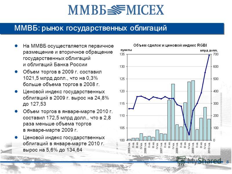 8 ММВБ: рынок государственных облигаций На ММВБ осуществляется первичное размещение и вторичное обращение государственных облигаций и облигаций Банка России Объем торгов в 2009 г. составил 1021,5 млрд долл., что на 0,3% больше объема торгов в 2008 г.