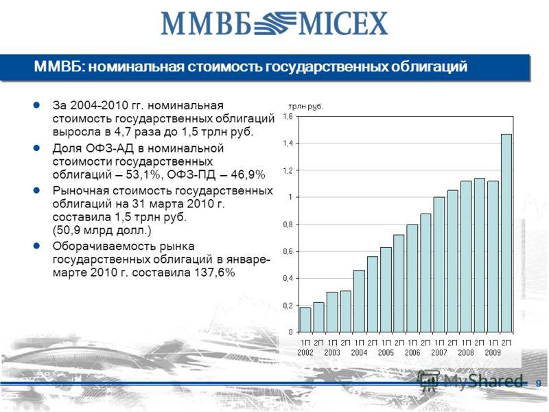 9 ММВБ: номинальная стоимость государственных облигаций За 2004–2010 гг. номинальная стоимость государственных облигаций выросла в 4,7 раза до 1,5 трлн руб. Доля ОФЗ-АД в номинальной стоимости государственных облигаций 53,1%, ОФЗ-ПД 46,9% Рыночная ст
