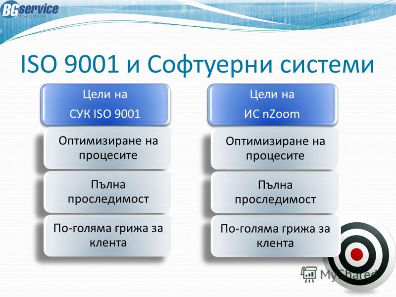 ISO 9001 и Софтуерни системи Цели на СУК ISO 9001 Оптимизиране на процесите Пълна проследимост По-голяма грижа за клента Цели на ИС nZoom Оптимизиране на процесите Пълна проследимост По-голяма грижа за клента