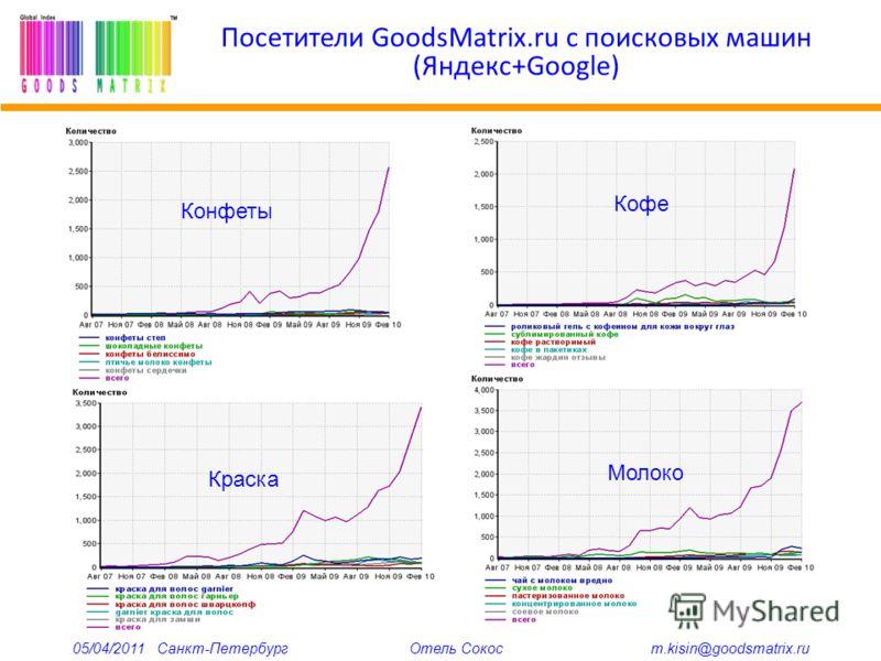 Посетители GoodsMatrix.ru с поисковых машин (Яндекс+Google) Конфеты Кофе Краска Молоко 05/04/2011 Санкт-Петербург Отель Сокос m.kisin@goodsmatrix.ru