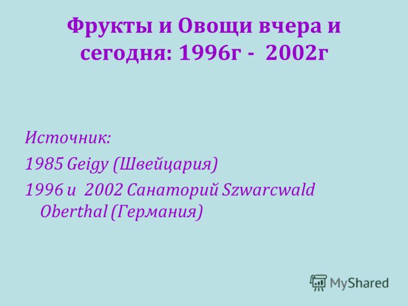 Фрукты и Овощи вчера и сегодня: 1996 г - 2002 г Источник: 1985 Geigy (Швейцария) 1996 и 2002 Санаторий Szwarcwald Oberthal (Германия)