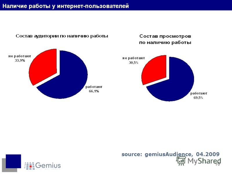 10 Наличие работы у интернет-пользователей source: gemiusAudience, 04.2009