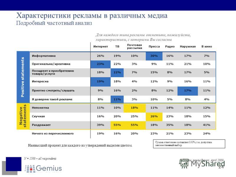 24 ИнтернетТВ Почтовая рассылка ПрессаРадиоНаружнаяВ кино Информативна26%19%10%30%16%17%7% Оригинальна/креативна23%22%3%9%11%21%10% Поощряет к приобретению товара/услуги 18%22%7%15%8%17%5% Интересна19%18%4%12%9%16%11% Приятно смотреть/слушать9%16%2%8