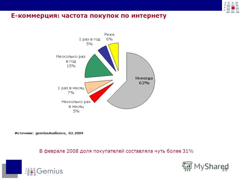 26 Е-коммерция: частота покупок по интернету В феврале 2008 доля покупателей составляла чуть более 31% Источник: gemiusAudience, 02.2009