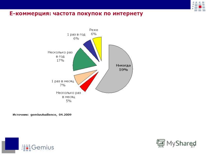 27 Е-коммерция: частота покупок по интернету Источник: gemiusAudience, 04.2009