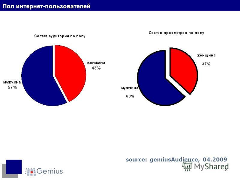 8 Пол интернет-пользователей source: gemiusAudience, 04.2009