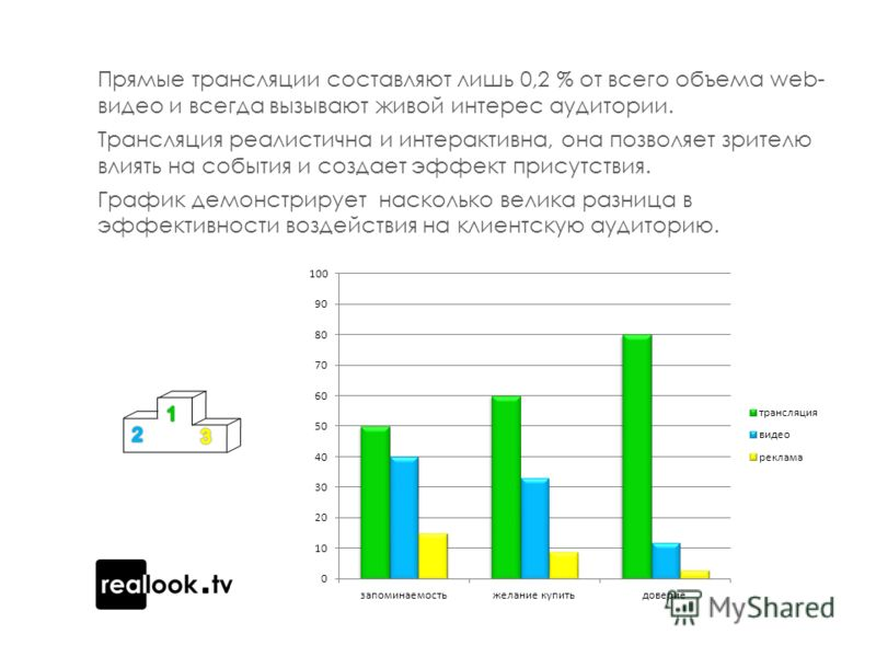 Прямые трансляции составляют лишь 0,2 % от всего объема web- видео и всегда вызывают живой интерес аудитории. Трансляция реалистична и интерактивна, она позволяет зрителю влиять на события и создает эффект присутствия. График демонстрирует насколько