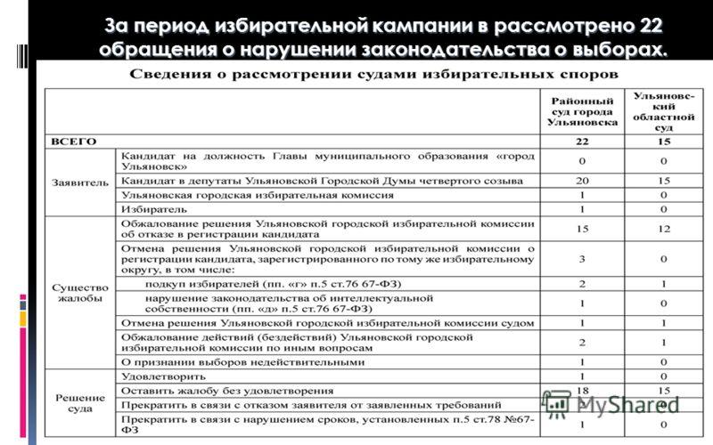 За период избирательной кампании в рассмотрено 22 обращения о нарушении законодательства о выборах.
