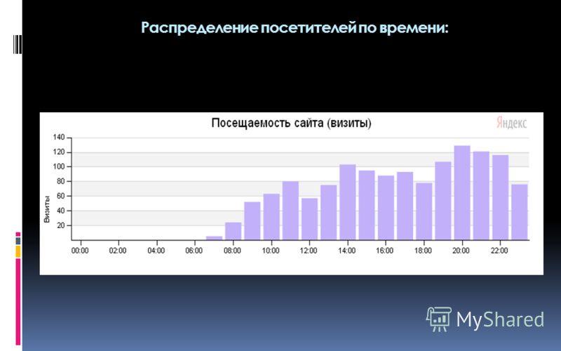Распределение посетителей по времени: