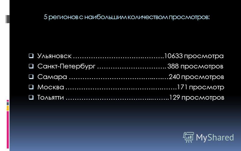 5 регионов с наибольшим количеством просмотров: Ульяновск ………………………….……….10633 просмотра Санкт-Петербург …………………………. 388 просмотров Самара ………………………………..….…240 просмотров Москва …………………………………….…….171 просмотр Тольятти ………………………………...……..129 просмотро