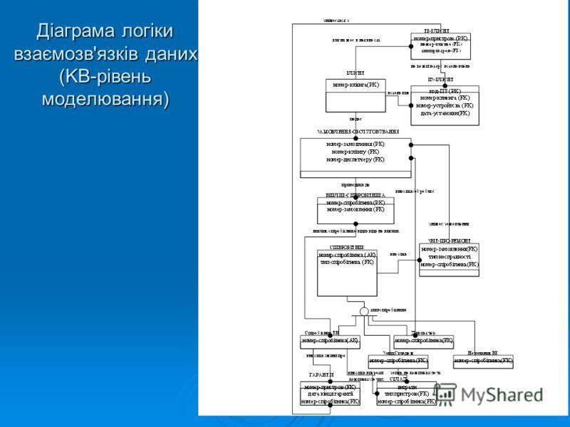 Діаграма логіки взаємозв'язків даних (KB-рівень моделювання)