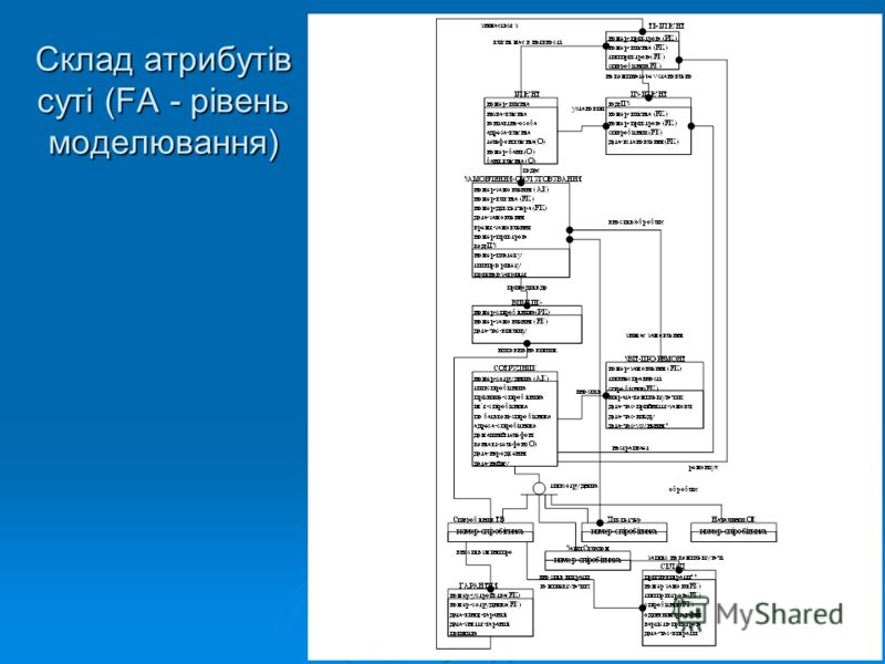 Склад атрибутів суті (FA - рівень моделювання)