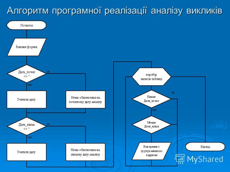 Алгоритм програмної реалізації аналізу викликів
