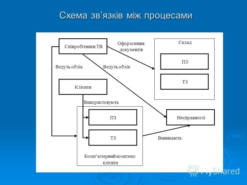 Схема звязків між процесами Компютерний комплекс клієнта Склад Співробітники ТВ ПЗ ТЗ Оформлення документів Клієнти ПЗ ТЗ Використовують Несправності Ведуть облік Виникають