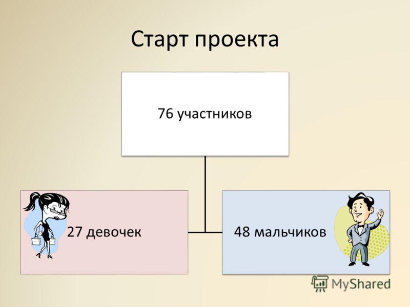 Старт проекта 76 участников 27 девочек 48 мальчиков