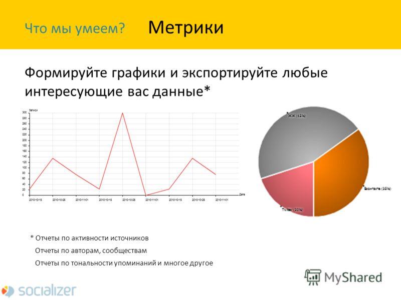 Что мы умеем? Формируйте графики и экспортируйте любые интересующие вас данные* Метрики * Отчеты по активности источников Отчеты по авторам, сообществам Отчеты по тональности упоминаний и многое другое