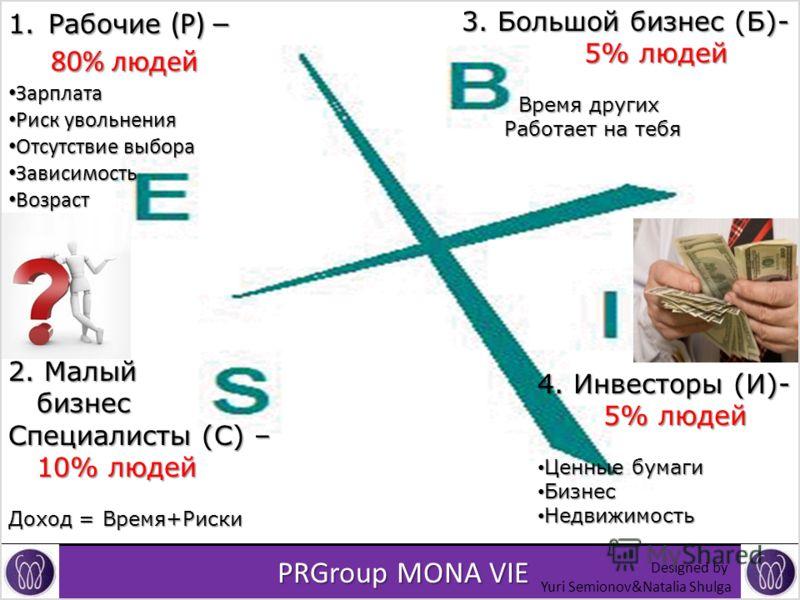 PRGroup MONA VIE PRGroup MONA VIE 1. Рабочие (Р) – 80% людей 80% людей Зарплата Зарплата Риск увольнения Риск увольнения Отсутствие выбора Отсутствие выбора Зависимость Зависимость Возраст Возраст 2. Малый бизнес бизнес Специалисты (С) – 10% людей 10