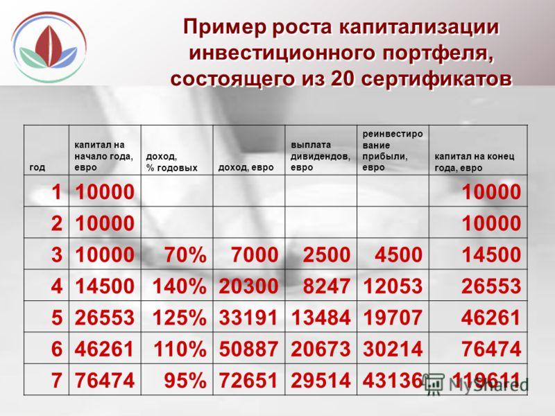 Программа « Милби » 50000 руб. 17500 руб. Стоимость 1 сертификата в сентябре 2007 г. Ожидаемая стоимость сертификата в 2010 году 3 года 186% При покупке пакета из 20 сертификатов (350000 рублей) и обмена их на акции после запуска завода, Вы становите