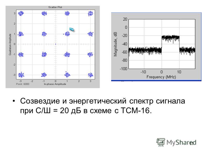 11 Созвездие и энергетический спектр сигнала при С/Ш = 20 дБ в схеме с ТСМ-16.