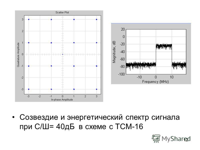 12 Созвездие и энергетический спектр сигнала при С/Ш= 40дБ в схеме с ТСМ-16