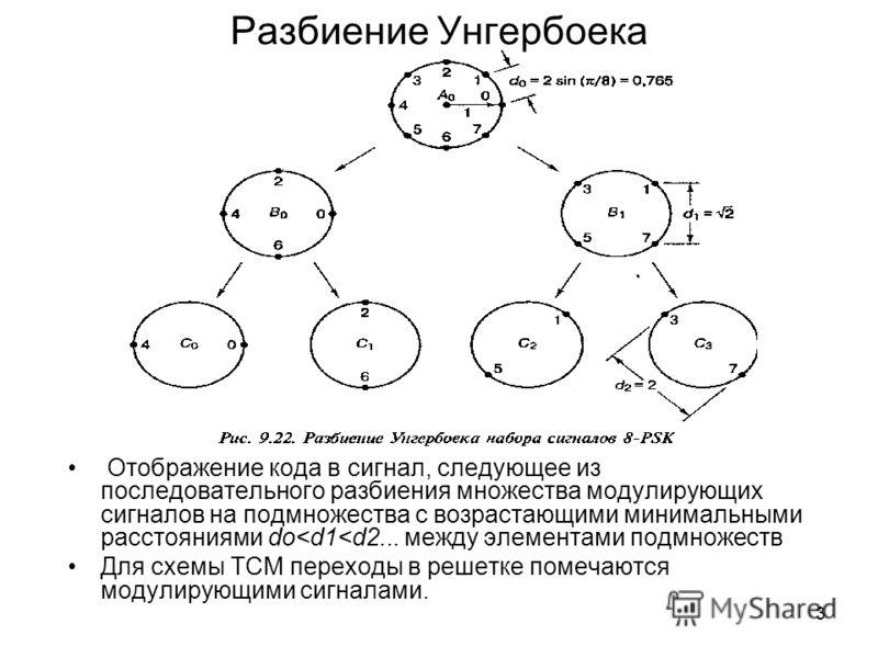 3 Разбиение Унгербоека Отображение кода в сигнал, следующее из последовательного разбиения множества модулирующих сигналов на подмножества с возрастающими минимальными расстояниями do