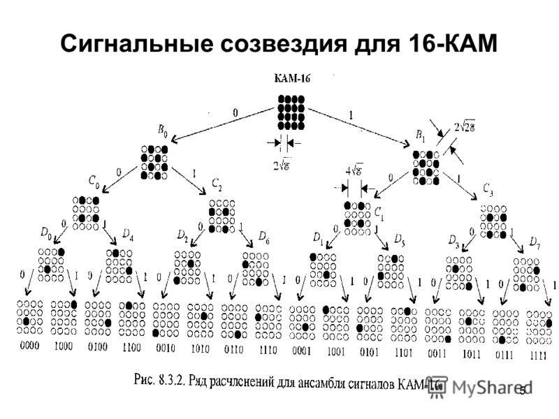 5 Сигнальные созвездия для 16-КАМ