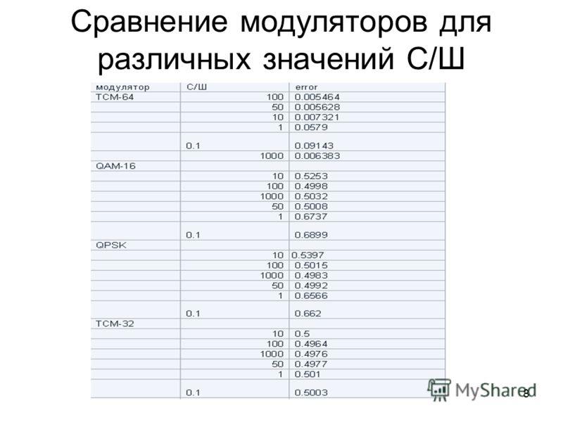 8 Сравнение модуляторов для различных значений С/Ш