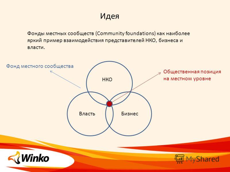 Идея Фонды местных сообществ (Community foundations) как наиболее яркий пример взаимодействия представителей НКО, бизнеса и власти. Власть Бизнес НКО Общественная позиция на местном уровне Фонд местного сообщества