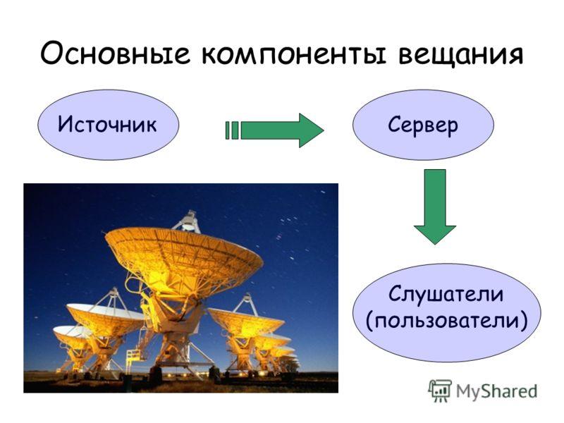 Основные компоненты вещания Сервер Источник Слушатели (пользователи)