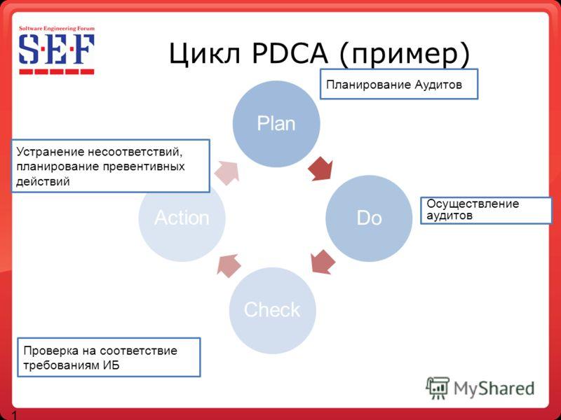 Цикл PDCA (пример) 14 PlanDo Check Action Планирование Аудитов Осуществление аудитов Устранение несоответствий, планирование превентивных действий Проверка на соответствие требованиям ИБ