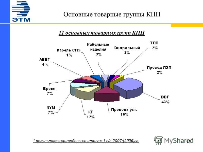 13 Основные товарные группы КПП 11 основных товарных групп КПП * результаты приведены по итогам 1 п/г 2007/(2006)гг.