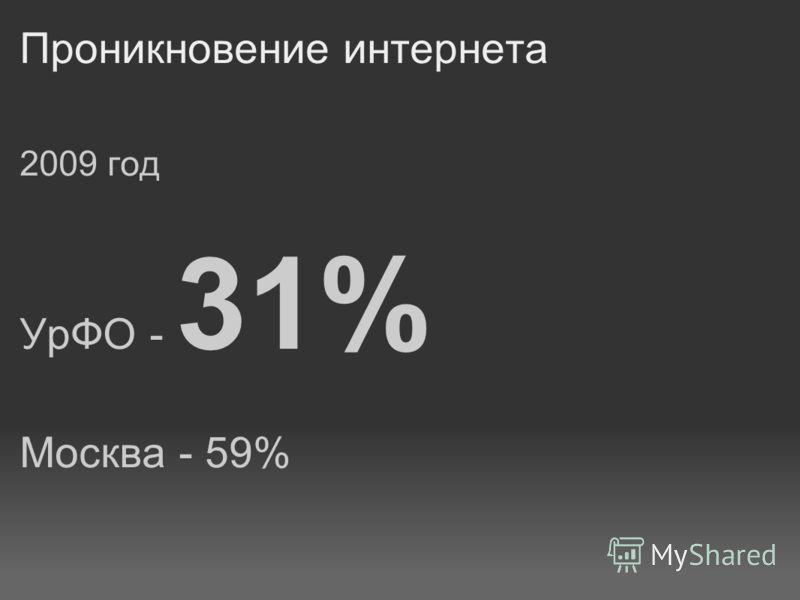 Проникновение интернета 2009 год УрФО - 31% Москва - 59%