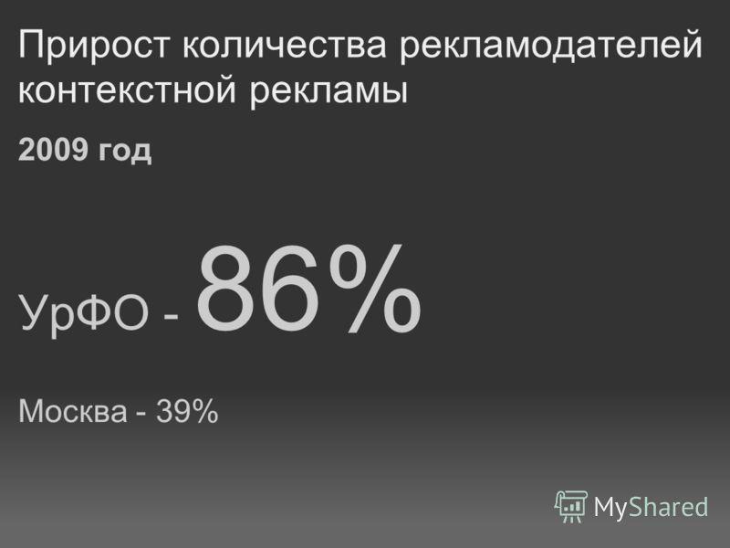 Прирост количества рекламодателей контекстной рекламы 2009 год УрФО - 86% Москва - 39%