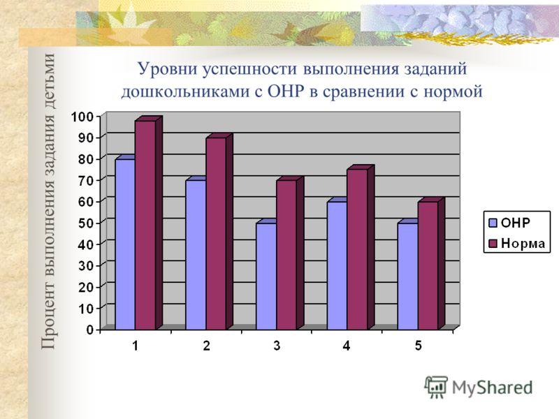 Уровни успешности выполнения заданий дошкольниками с ОНР в сравнении с нормой Процент выполнения задания детьми