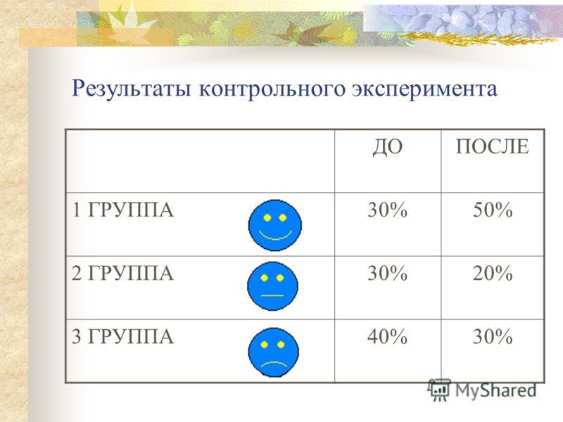 Результаты контрольного эксперимента ДОПОСЛЕ 1 ГРУППА30%50% 2 ГРУППА30%20% 3 ГРУППА40%30%