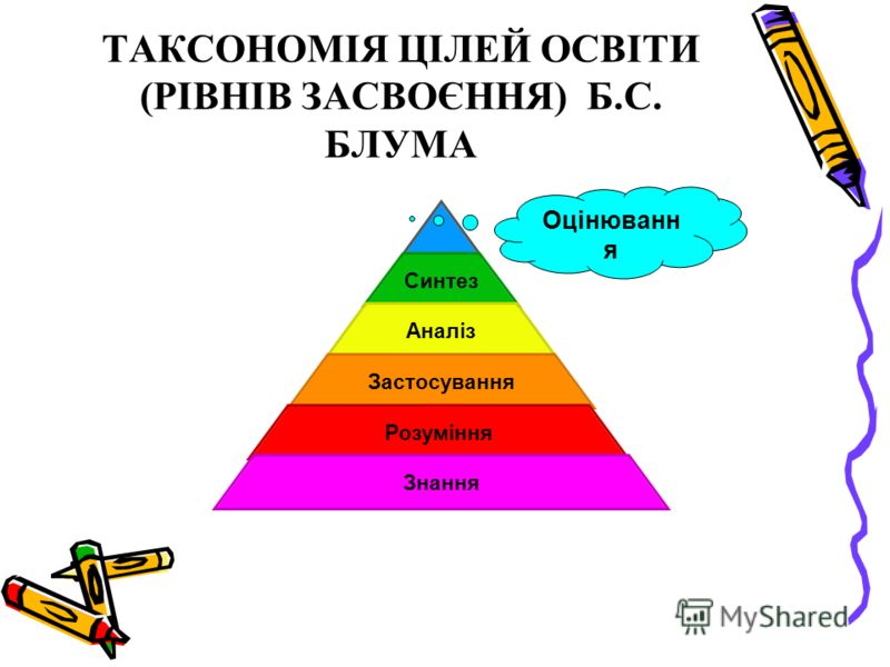 ТАКСОНОМІЯ ЦІЛЕЙ ОСВІТИ (РІВНІВ ЗАСВОЄННЯ) Б.С. БЛУМА Синтез Аналіз Застосування Розуміння Знання Оцінюванн я