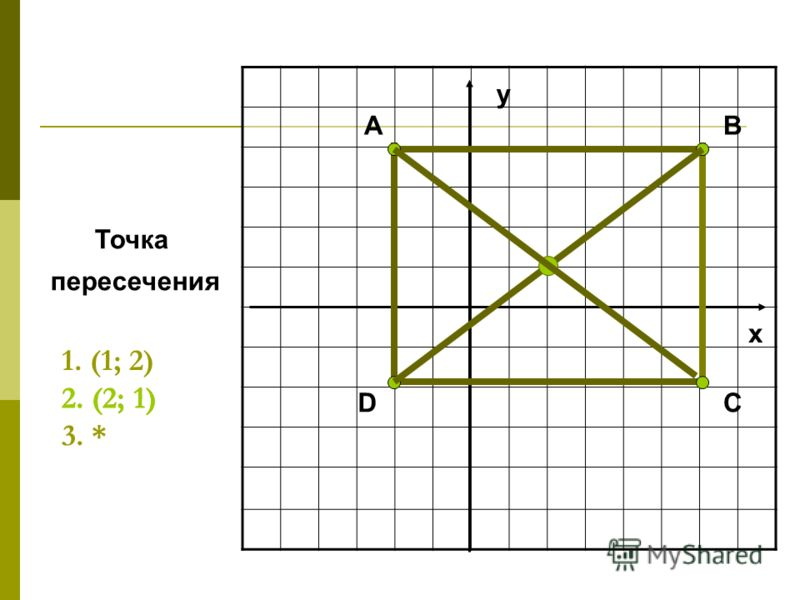 D BA x y C Точка пересечения 1. (1; 2) 2. (2; 1) 3. * 2. (2; 1)
