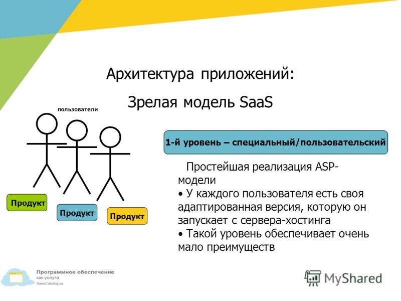 Продукт пользователи Простейшая реализация ASP- модели У каждого пользователя есть своя адаптированная версия, которую он запускает с сервера-хостинга Такой уровень обеспечивает очень мало преимуществ 1-й уровень – специальный/пользовательский Архите