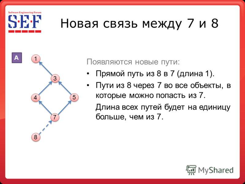 Новая связь между 7 и 8 Появляются новые пути: Прямой путь из 8 в 7 (длина 1). Пути из 8 через 7 во все объекты, в которые можно попасть из 7. Длина всех путей будет на единицу больше, чем из 7. 1 1 3 3 4 4 5 5 7 7 8 8 A