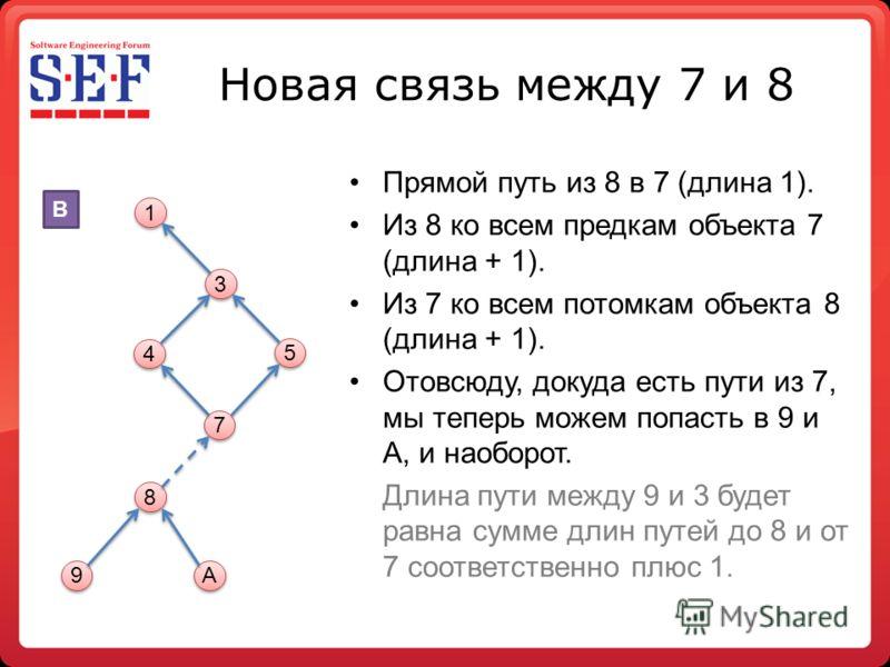 Новая связь между 7 и 8 Прямой путь из 8 в 7 (длина 1). Из 8 ко всем предкам объекта 7 (длина + 1). Из 7 ко всем потомкам объекта 8 (длина + 1). Отовсюду, докуда есть пути из 7, мы теперь можем попасть в 9 и A, и наоборот. Длина пути между 9 и 3 буде