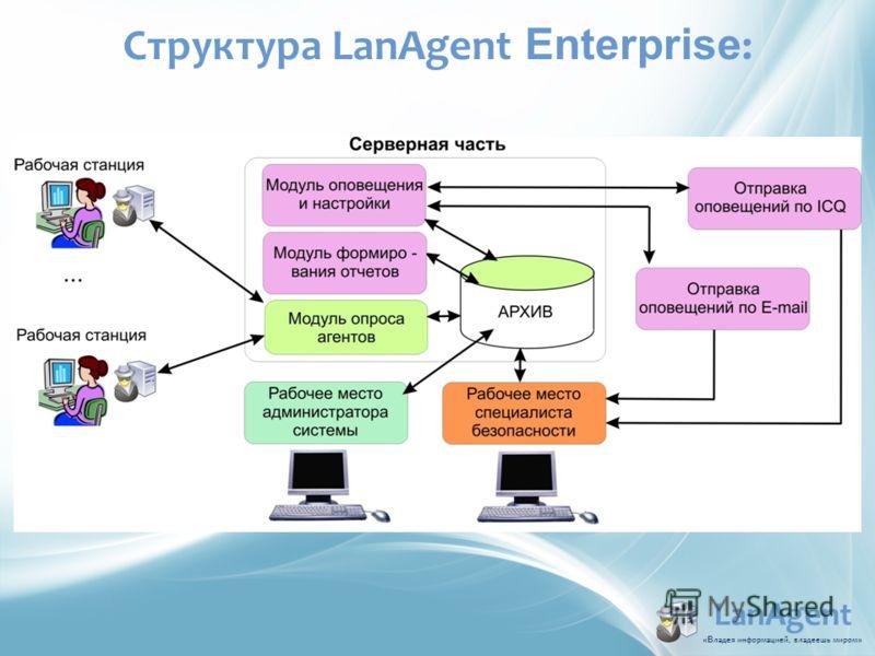 LanAgent «В ладья информацией, владеешь миром » Структура LanAgent Enterprise :